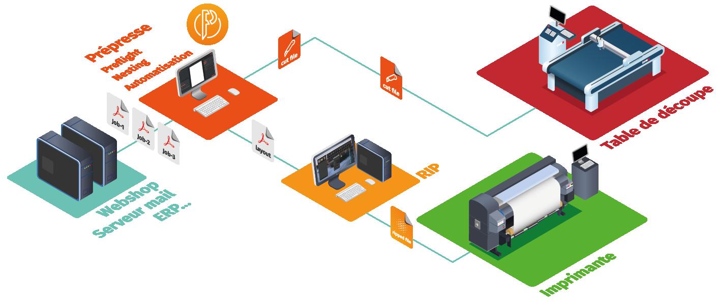 Caldera PrimeCenter Workflow FR