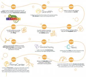 Timeline of Caldera innovations